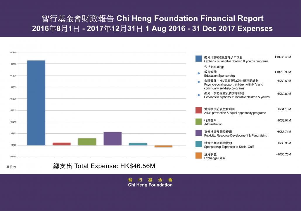 2016-17 expense
