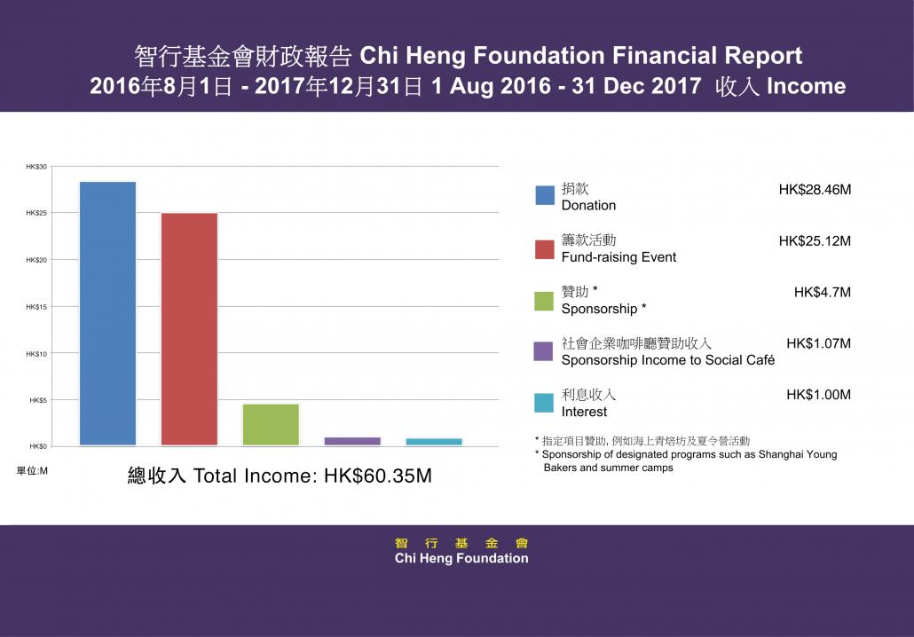 2016-17 Income
